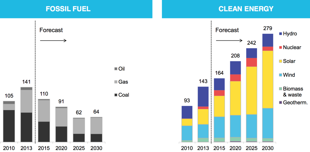 combustibili fossili vs energia pulita