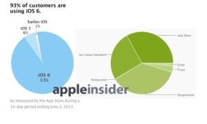 Confronto frammentazione sistemi operativi iOS vs Android