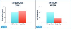 Google Play scarica più app ma Apple fa più soldi