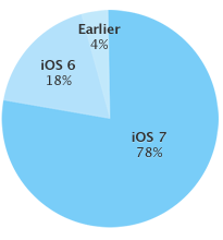 iOS 7 di apple-grafico