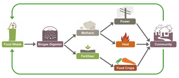 biogas-formaggio